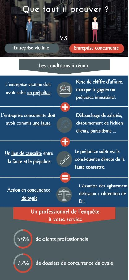 concurrence déloyale infographie